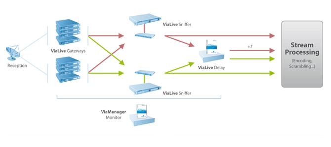 Telco ViaLive IPTV diagram