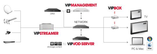 OTT IPTV diagram