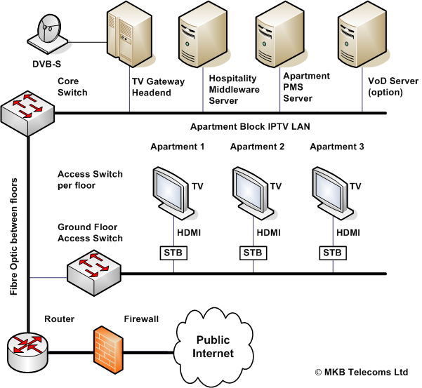 Apartment Block IPTV diagram